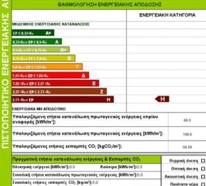 Πιστοποιητικό ενεργειακής απόδοσης